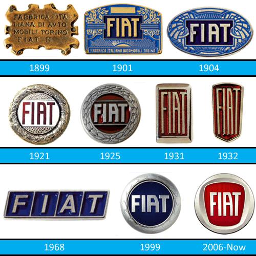Photo of 113 anni fa cominciò l'era FIAT